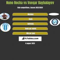 Nuno Rocha vs Vueqar Baybalayev h2h player stats