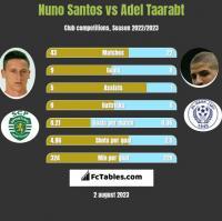 Nuno Santos vs Adel Taarabt h2h player stats
