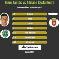 Nuno Santos vs Adriano Castanheira h2h player stats