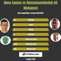 Nuno Santos vs Almoatasembellah Ali Mohamed h2h player stats