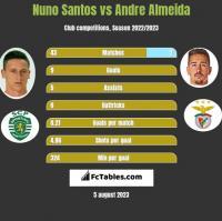 Nuno Santos vs Andre Almeida h2h player stats