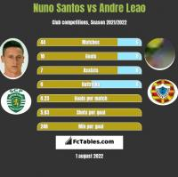 Nuno Santos vs Andre Leao h2h player stats