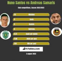 Nuno Santos vs Andreas Samaris h2h player stats
