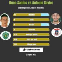 Nuno Santos vs Antonio Xavier h2h player stats
