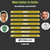 Nuno Santos vs Carlos h2h player stats