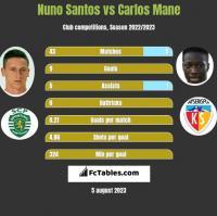 Nuno Santos vs Carlos Mane h2h player stats