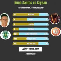 Nuno Santos vs Crysan h2h player stats