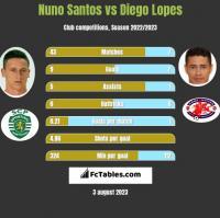 Nuno Santos vs Diego Lopes h2h player stats