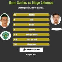 Nuno Santos vs Diogo Salomao h2h player stats