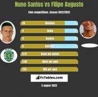 Nuno Santos vs Filipe Augusto h2h player stats