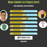 Nuno Santos vs Franco Cervi h2h player stats