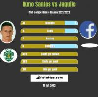Nuno Santos vs Jaquite h2h player stats