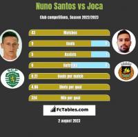 Nuno Santos vs Joca h2h player stats