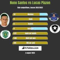 Nuno Santos vs Lucas Piazon h2h player stats