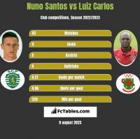 Nuno Santos vs Luiz Carlos h2h player stats