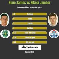 Nuno Santos vs Nikola Jambor h2h player stats