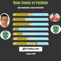 Nuno Santos vs Paulinho h2h player stats
