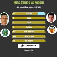 Nuno Santos vs Pepelu h2h player stats