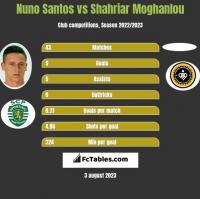 Nuno Santos vs Shahriar Moghanlou h2h player stats