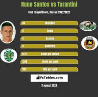Nuno Santos vs Tarantini h2h player stats