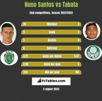 Nuno Santos vs Tabata h2h player stats