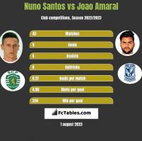 Nuno Santos vs Joao Amaral h2h player stats