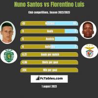 Nuno Santos vs Florentino Luis h2h player stats