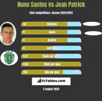 Nuno Santos vs Jean Patrick h2h player stats