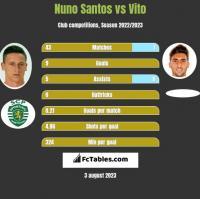 Nuno Santos vs Vito h2h player stats