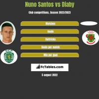 Nuno Santos vs Diaby h2h player stats