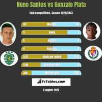 Nuno Santos vs Gonzalo Plata h2h player stats