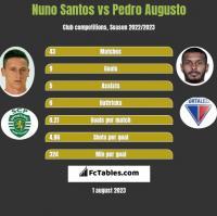 Nuno Santos vs Pedro Augusto h2h player stats