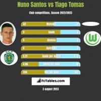 Nuno Santos vs Tiago Tomas h2h player stats