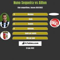 Nuno Sequeira vs Ailton h2h player stats