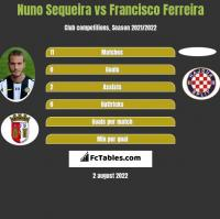 Nuno Sequeira vs Francisco Ferreira h2h player stats