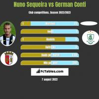 Nuno Sequeira vs German Conti h2h player stats