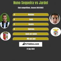 Nuno Sequeira vs Jardel h2h player stats