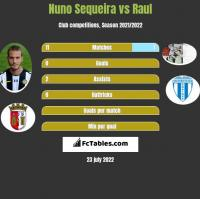 Nuno Sequeira vs Raul h2h player stats