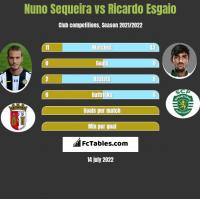 Nuno Sequeira vs Ricardo Esgaio h2h player stats