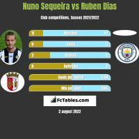 Nuno Sequeira vs Ruben Dias h2h player stats