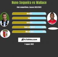 Nuno Sequeira vs Wallace h2h player stats