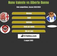 Nuno Valente vs Alberto Bueno h2h player stats