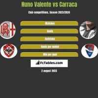 Nuno Valente vs Carraca h2h player stats