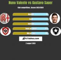 Nuno Valente vs Gustavo Sauer h2h player stats