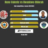 Nuno Valente vs Nwankwo Obiorah h2h player stats