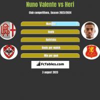 Nuno Valente vs Heri h2h player stats