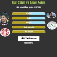 Nuri Sahin vs Alper Potuk h2h player stats