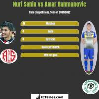 Nuri Sahin vs Amar Rahmanovic h2h player stats