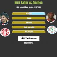 Nuri Sahin vs Amilton h2h player stats