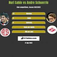 Nuri Sahin vs Andre Schuerrle h2h player stats